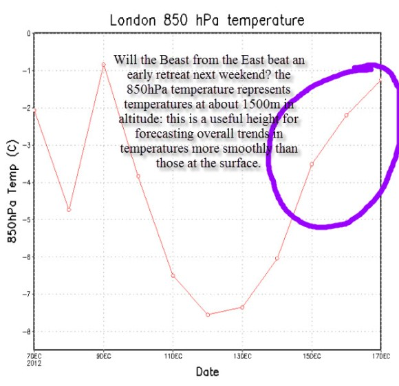 london 850hPa for beast from the east