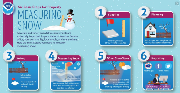 how to measure snow fall