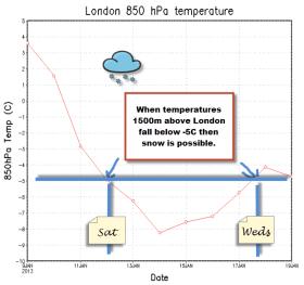 London temperature forecast
