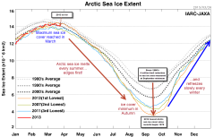 Scientists monitor sea ice cover by satellite
