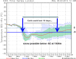 cold snap duration March2013