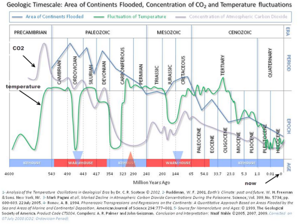 Earth Climate History And CO2 Levels
