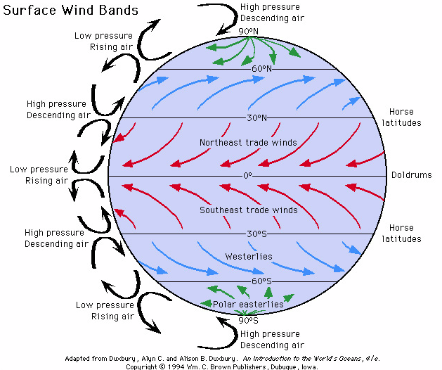 high altitude winds trade and plates meet westerlies