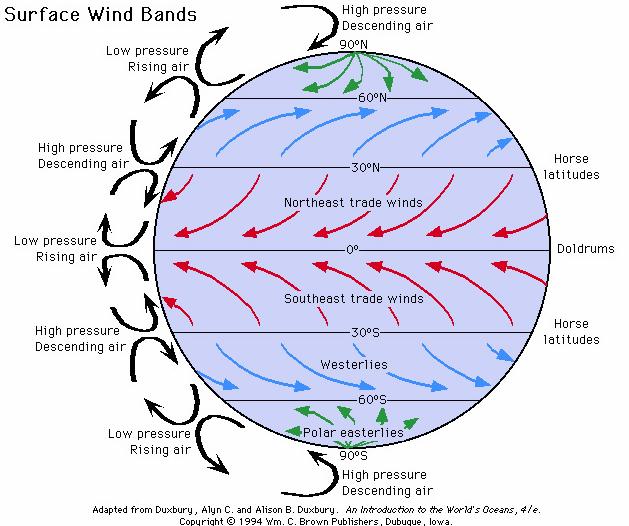 global atmospheric circulation reigate grammar school weather station. Black Bedroom Furniture Sets. Home Design Ideas