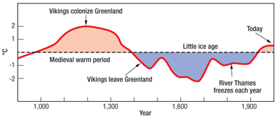 climate changes on shorter timescales too