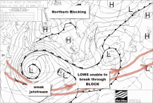 Weak jet stream unable to BUST the block