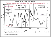 "Can you ""sunspot"" the correlation?"