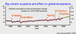 volcanic eruptions and global temperature