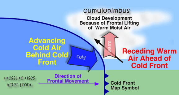 Cold Front Diagram Reigate Grammar School Weather Station