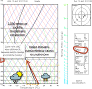 skew-T chart showing instability