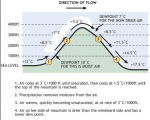 fohn effect #1