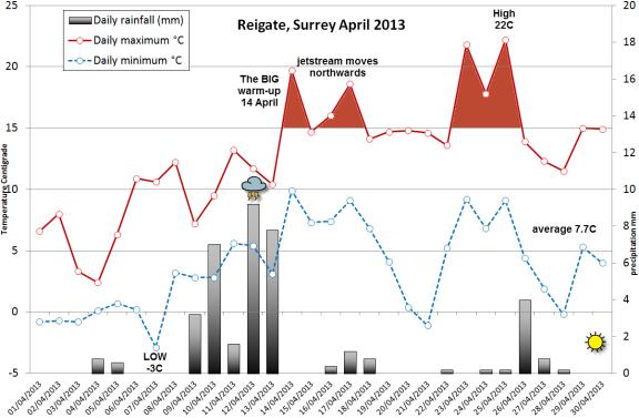 April 2013 Reigate summary