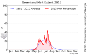 2013 Greenland snow melt extent: a slow start in May