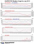 july data 2013