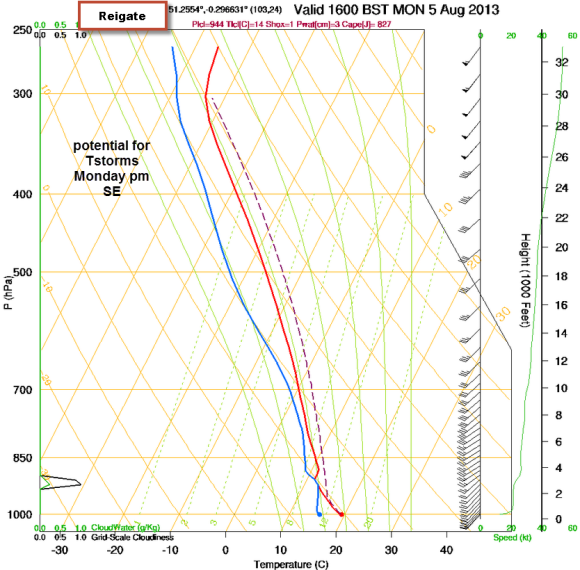 frontal sounding shows instability