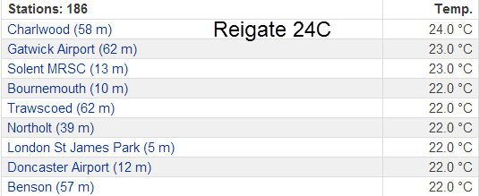 Reigate warmest in UK... again!