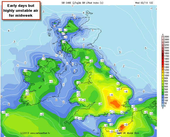 HIGH cape and low LI indicate poss storms mid week