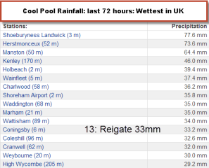 Reigate 13th wettest!