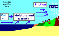 sea effect snow needs moisture