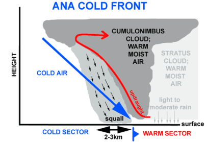 ana cold front