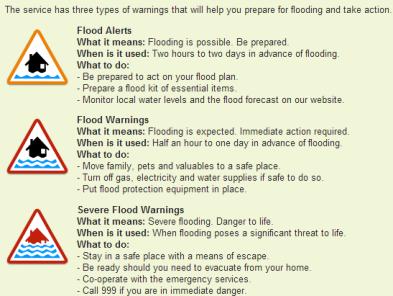 meaning of EA flood warnings
