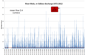 Upper Mole discharge 1972-2012