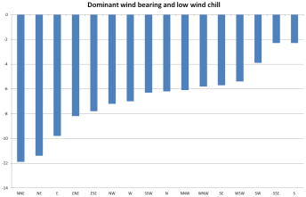 Lowest wind CHILL and dominant wind bearing