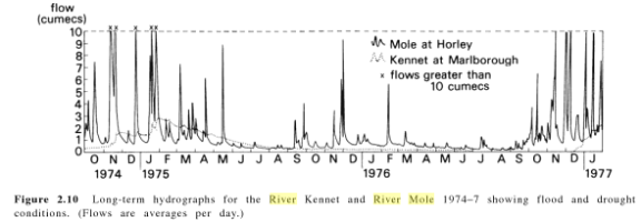 Mole and Kennet compared