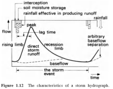 storm hydrograph