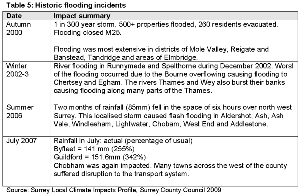 Flooding on the River Mole: causes, impacts and management « Reigate