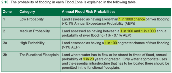 Flood Zones: what they mean