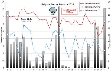 Wettest ever? 200mm at Kenley 180+mm Reigate