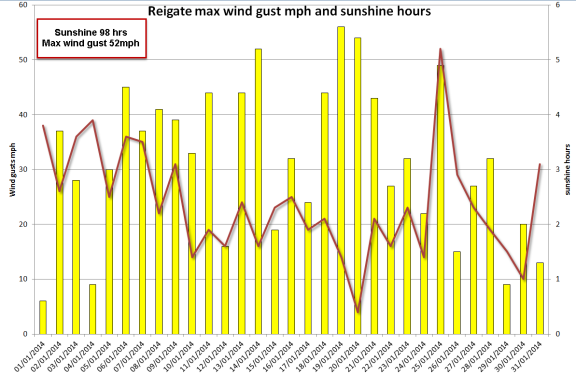 sunshine and wind gusts