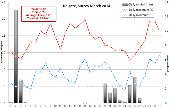 Reigate March 2014 weather