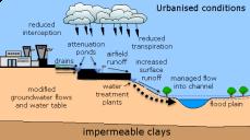 urbanised catchment