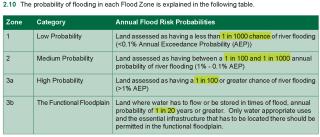 Flood risk return periods