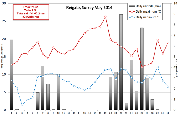 May 2014 Reigate weather summary