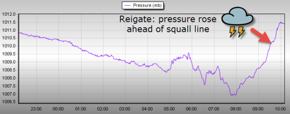 pressure spike before storm