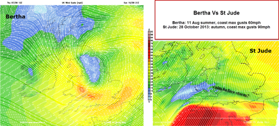St Jude compared with Bertha