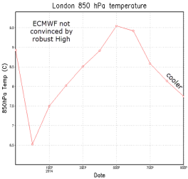 ECM shows rise and fall in upper temps