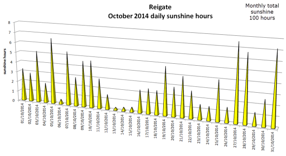 sunshine hours October 2014