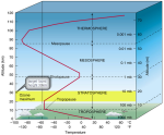 atmosphere cross section