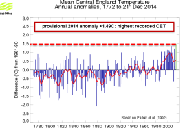 2014 warmest CET on record