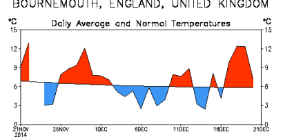 S England warmer at times this month