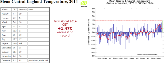 2014 warmest year on record