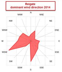 Reigate wind rose 2014