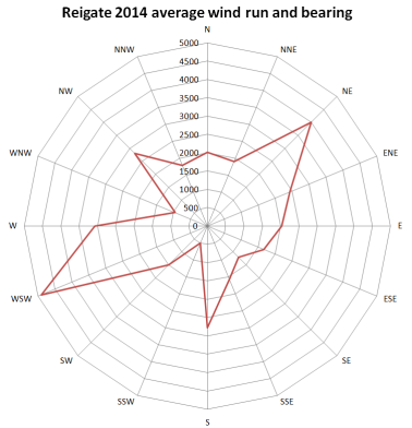 wind run Reigate