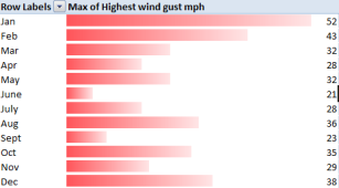 wind ranks 2014
