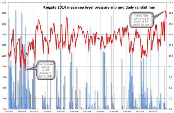 2014 rainfall and pressure for Reigate