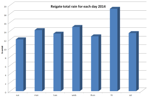 which is the wettest day of the week 2014?